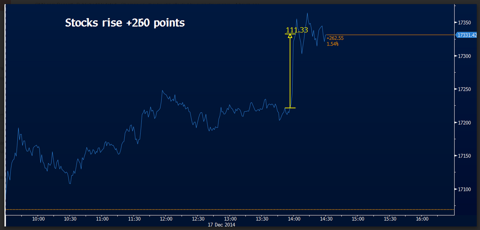 121714 DJIA FOMC Spike