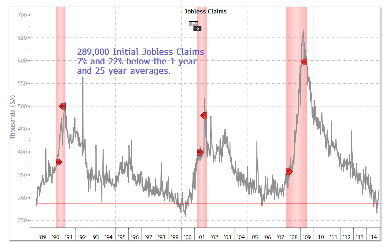 121814 289K Initial Jobless Claims