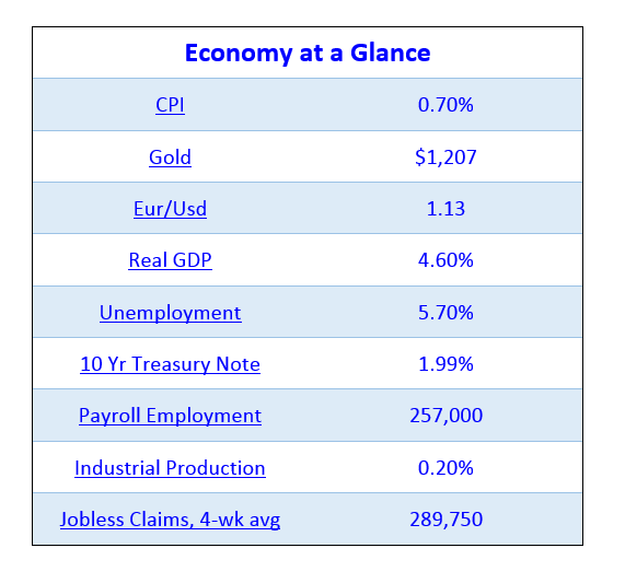 021815 Economy at a Glance