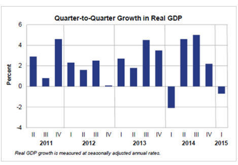 052915 GDP revised second estimate -0.7