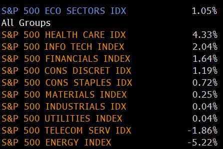 052915 Sectors
