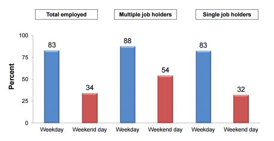 062515 ATUS Employment