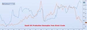 Saudi Crude versus