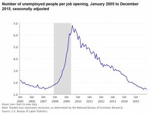 Unemployed people for each job opening 1.4