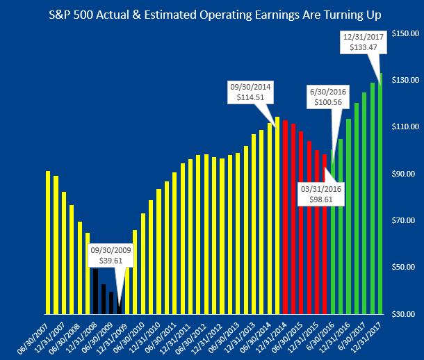 072616 S&P Earnings Actual & Estimates