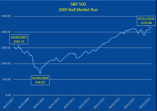 2009 Bull Market Run