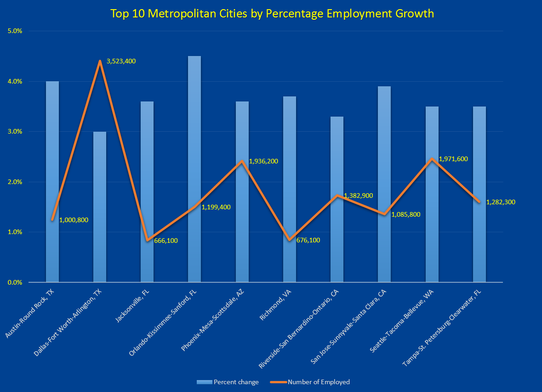 Top 10 Metro Growth