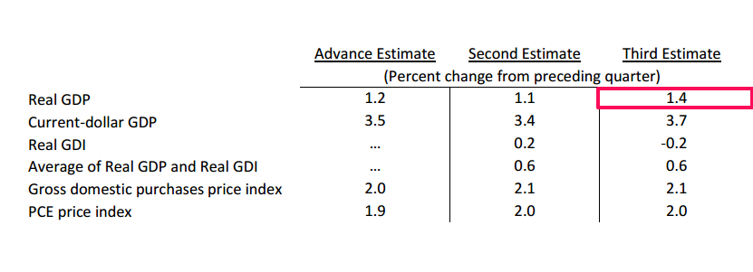 Real GDP +1.1%