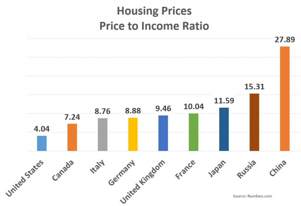 Home To Income Ratios