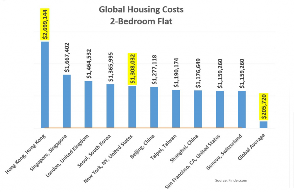 Global Housing Costs