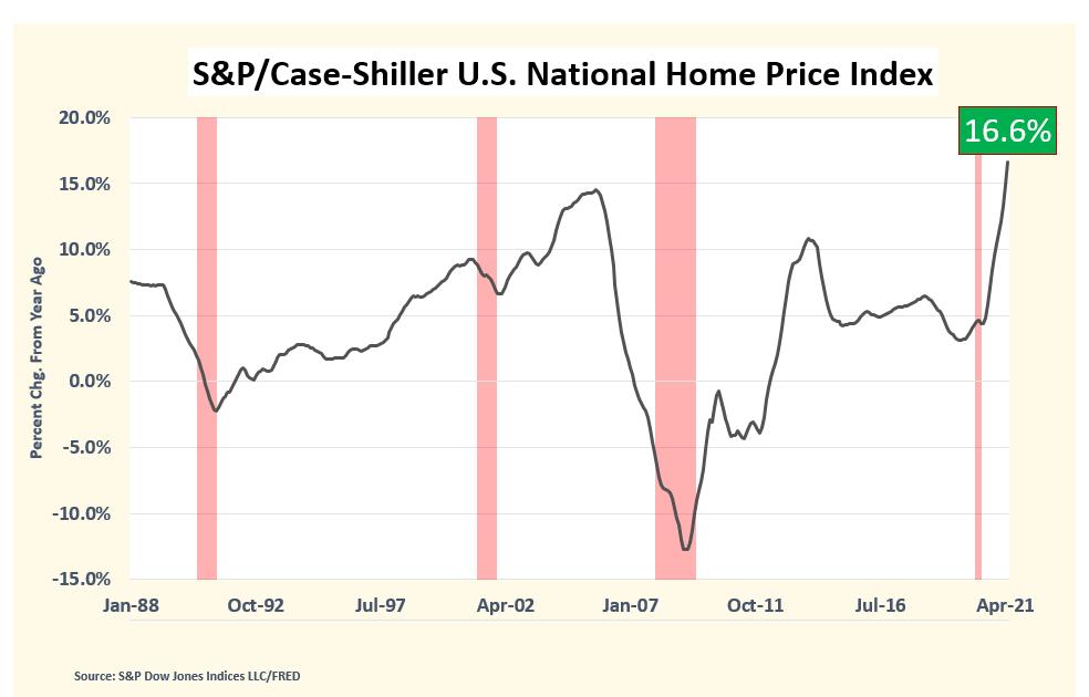 Home Prices Surge Case Shiller