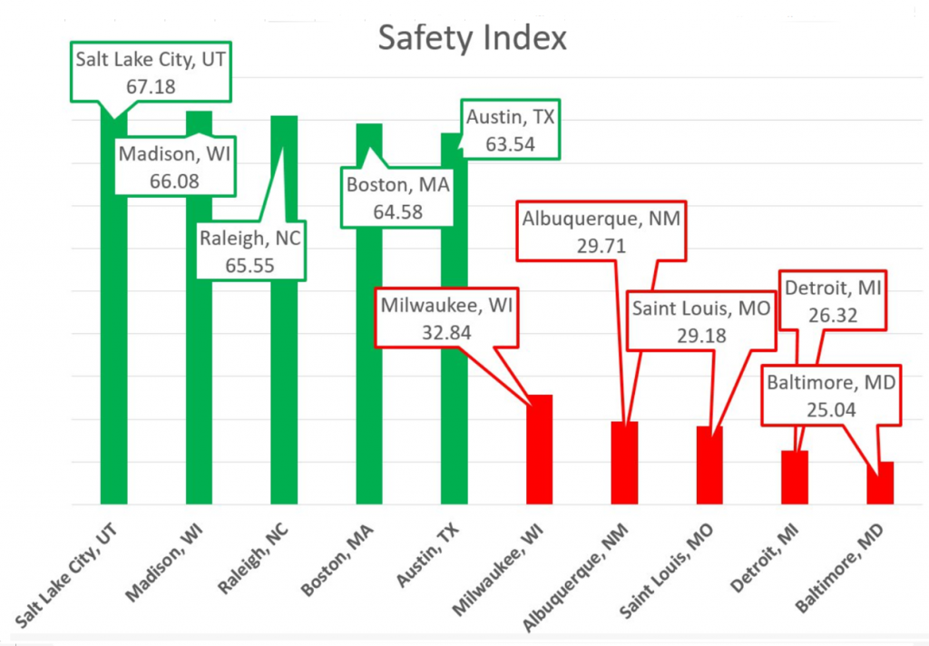 Safety Cities